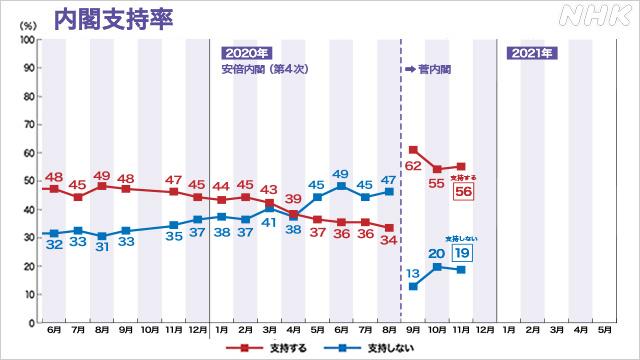 総理支持率推移
