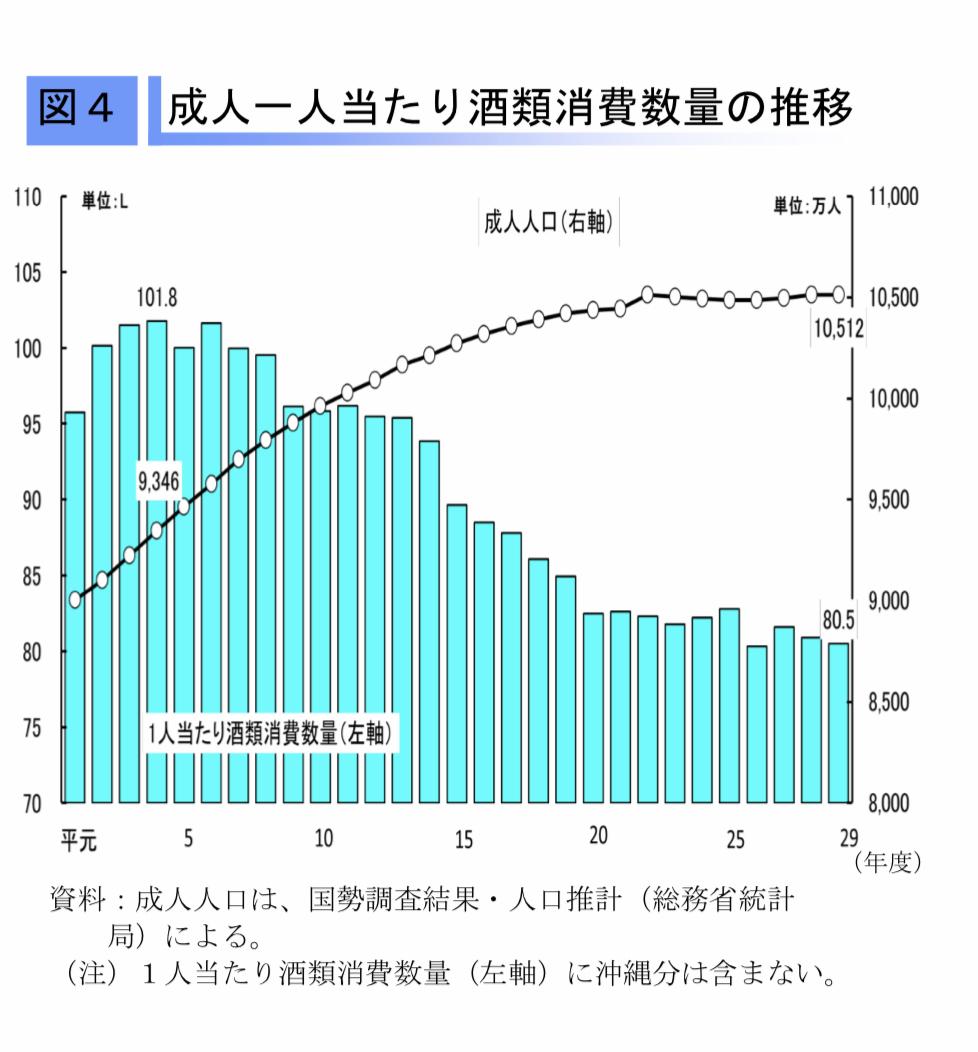 酒類販売推移 平成31年酒レポート