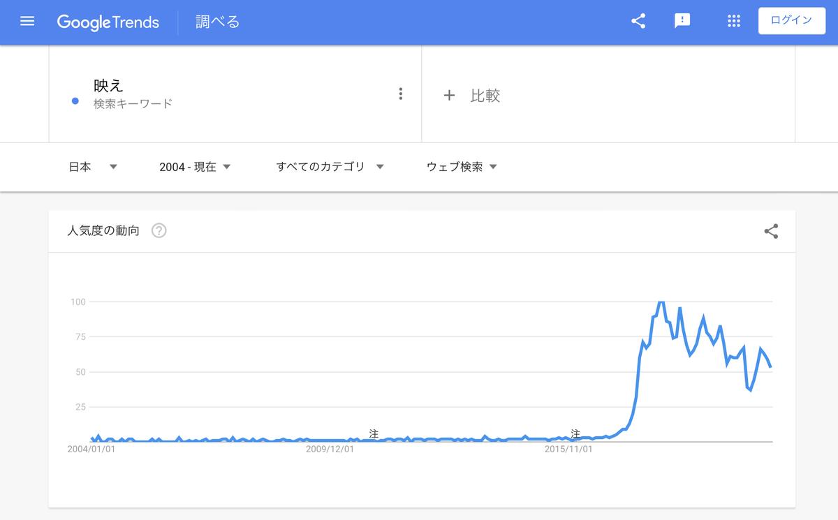 GoogleTrends『映え』 2004年以降