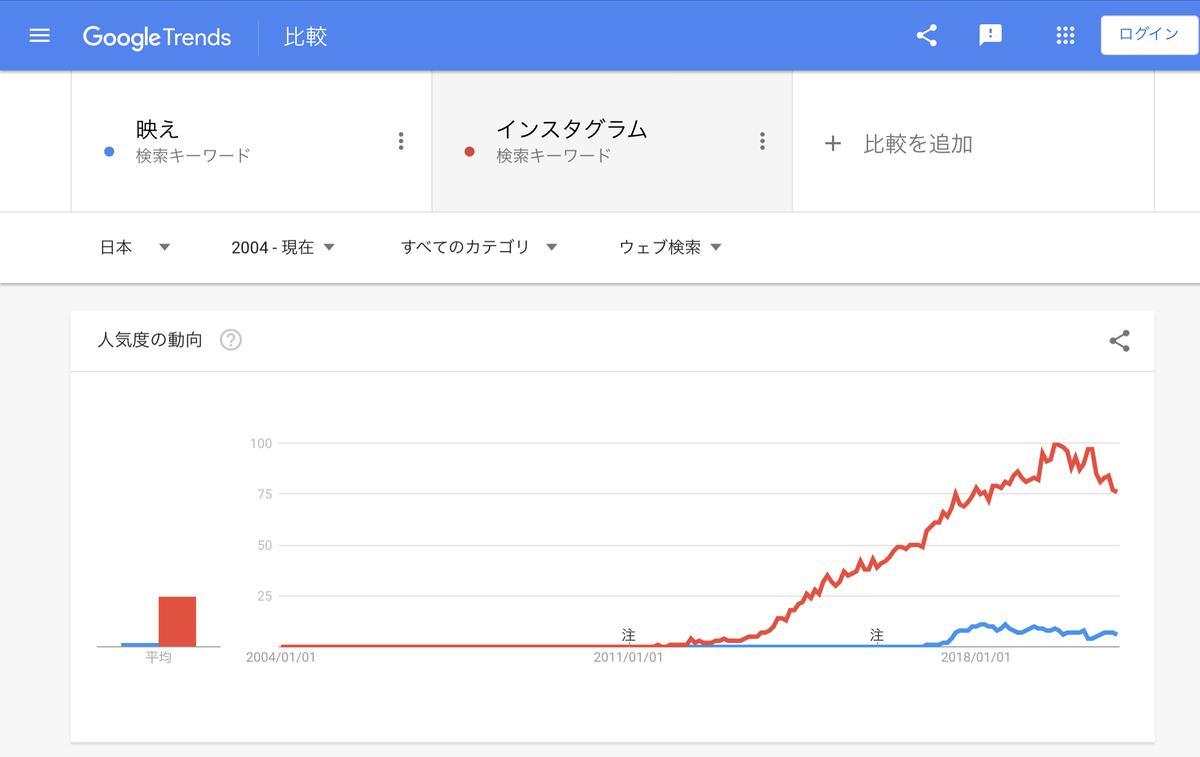 GoogleTrends『映え』『インスタグラム』2004年以降