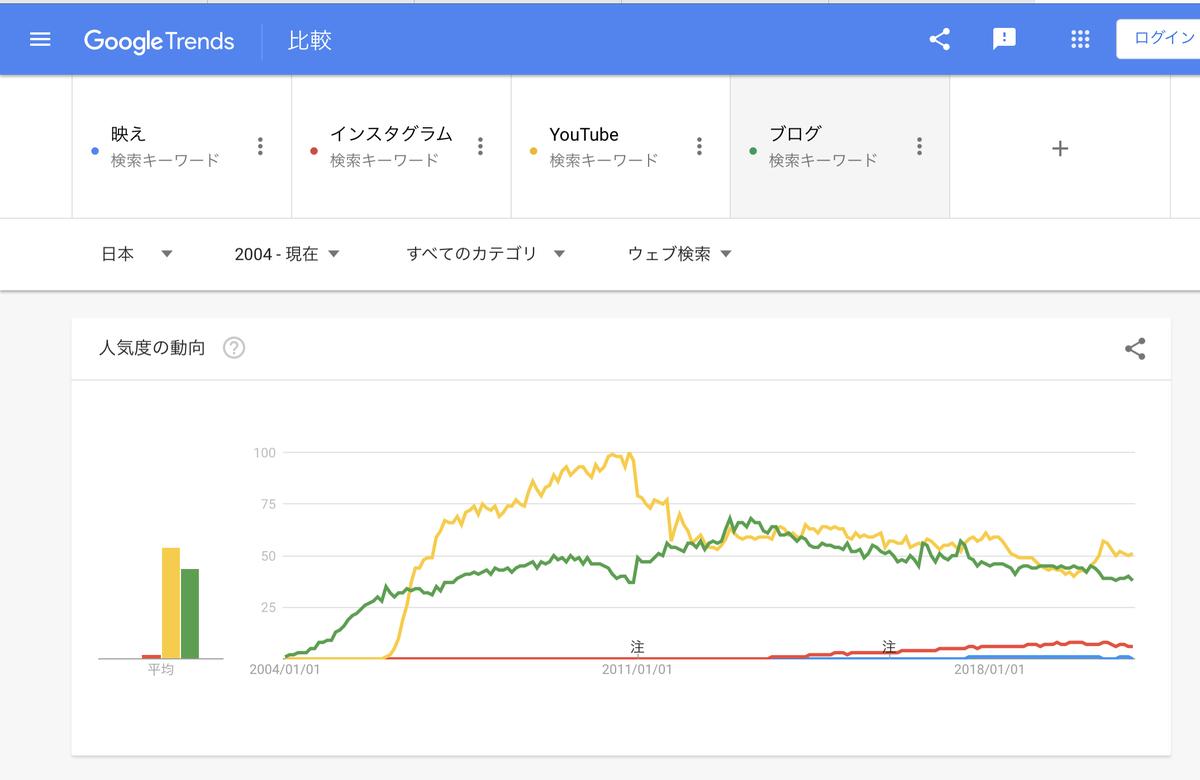 GoogleTrends『映え』『インスタグラム』『YouTube』『ブログ』2004年以降