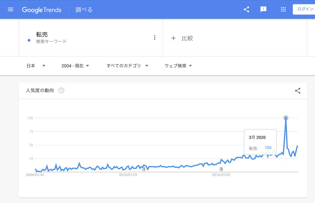 GoogleTrends『転売』2004年以降