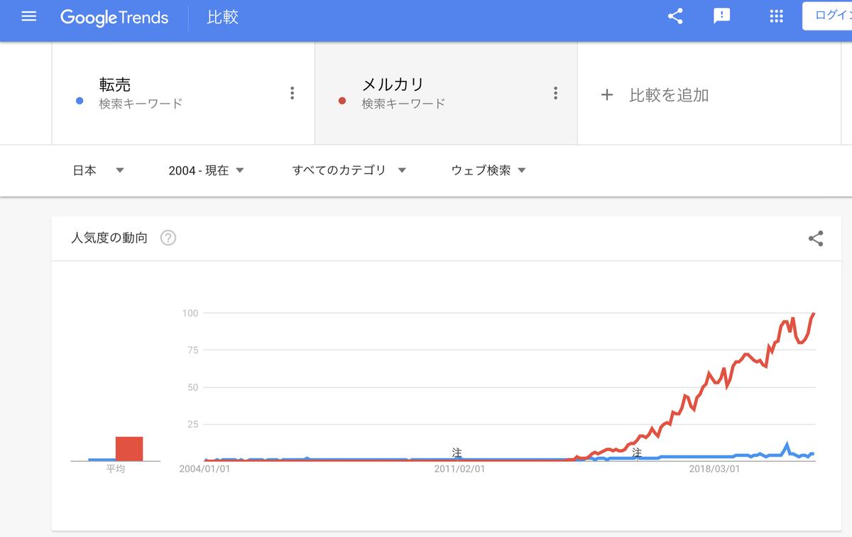 GoogleTrends『転売』『メルカリ』2004年以降