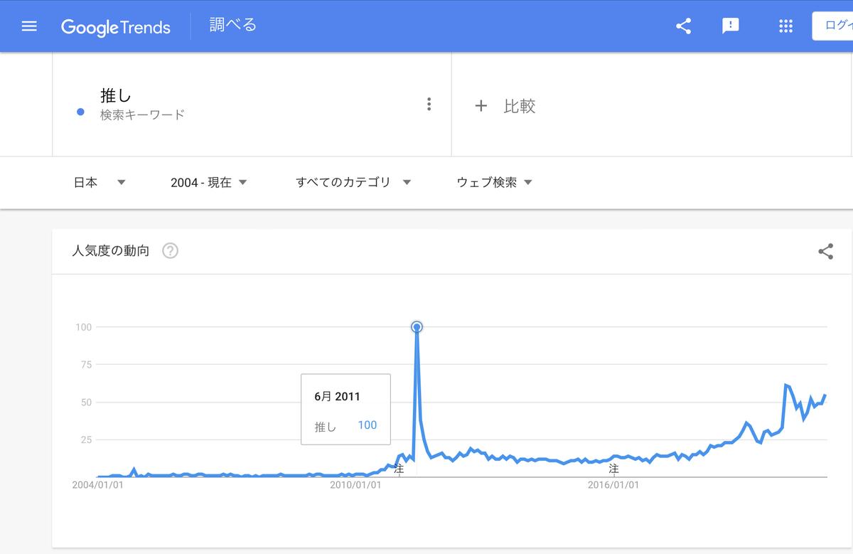 Google Trends『推し』2004年以降