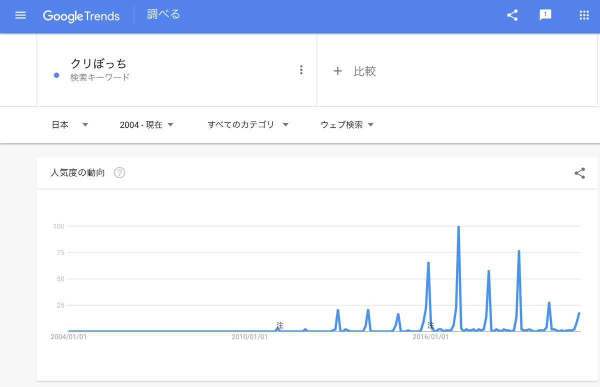 Google Trends『クリぼっち』2004年以降