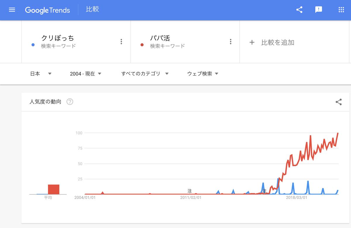 Google Trends『クリぼっち』『パパ活』2004年以降