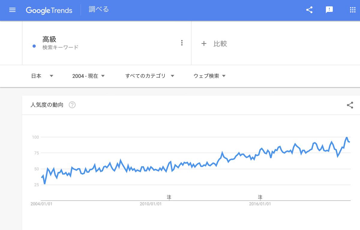 Google Trends『高級』2004年以降
