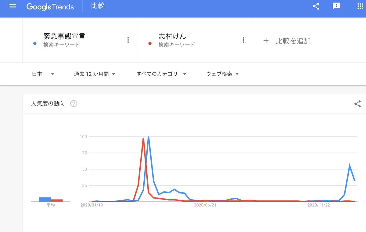 GoogleTrends『緊急事態宣言』『志村けん』