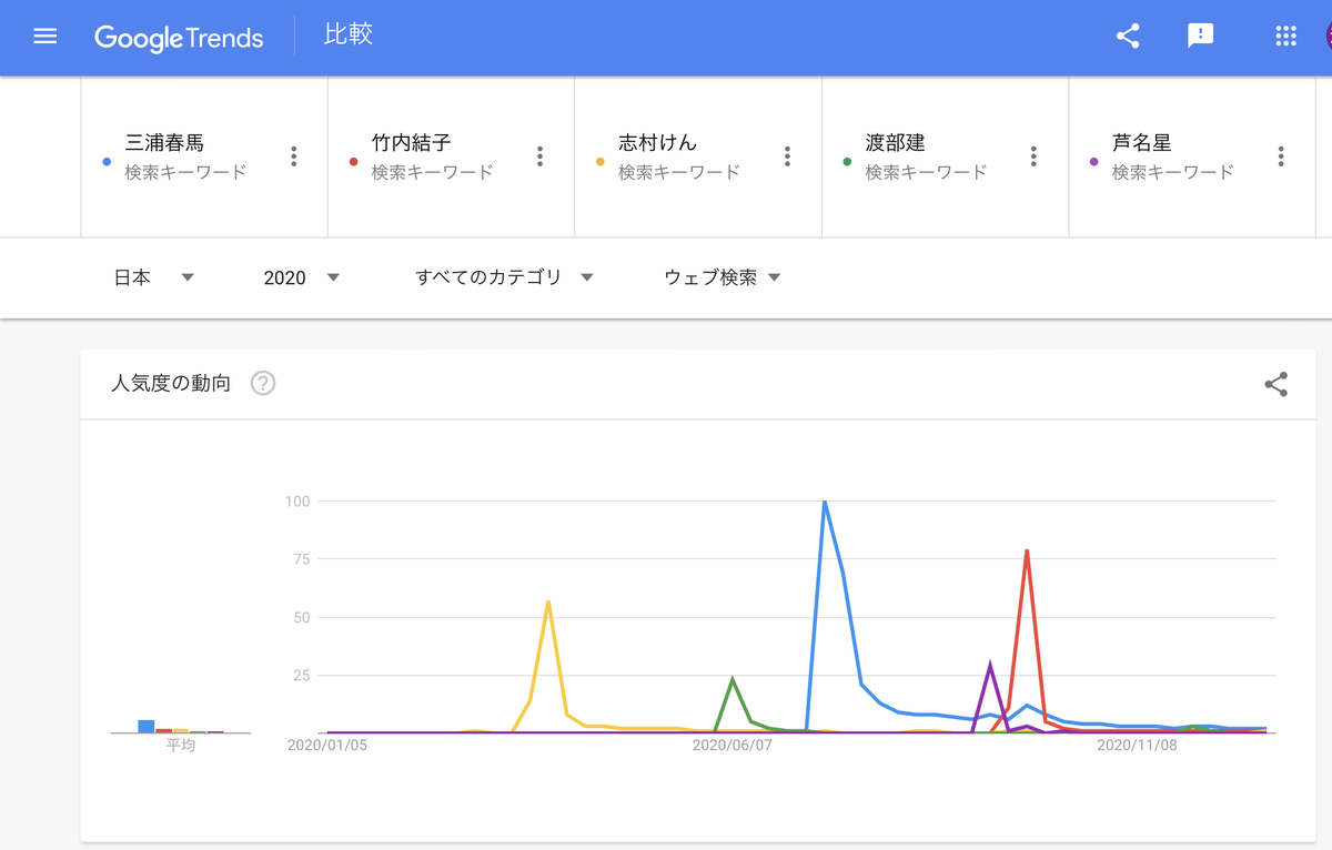 Google Trends2020年『人名』top5