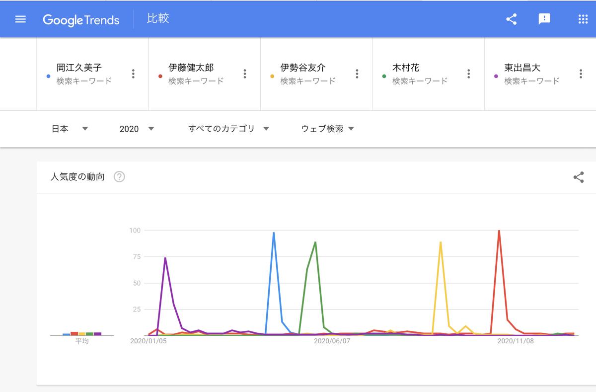 Google Trends2020年『人名』top5〜10