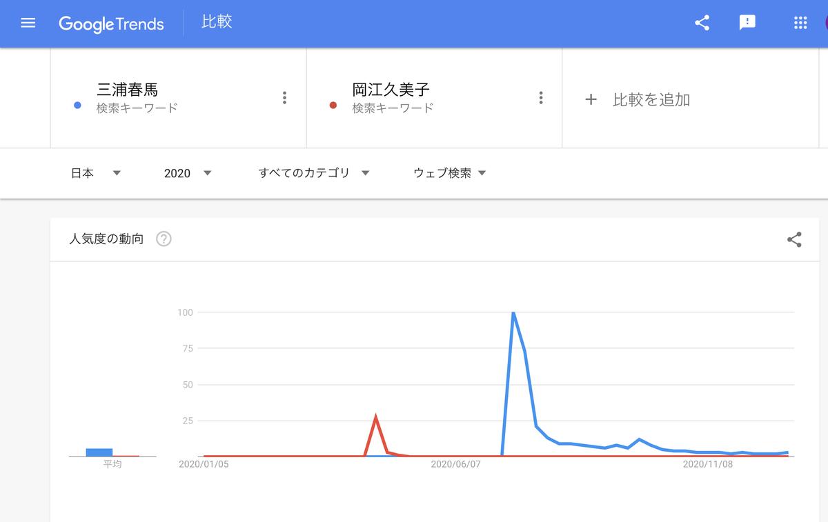 Google Trends2020年『三浦春馬』『岡江久美子』