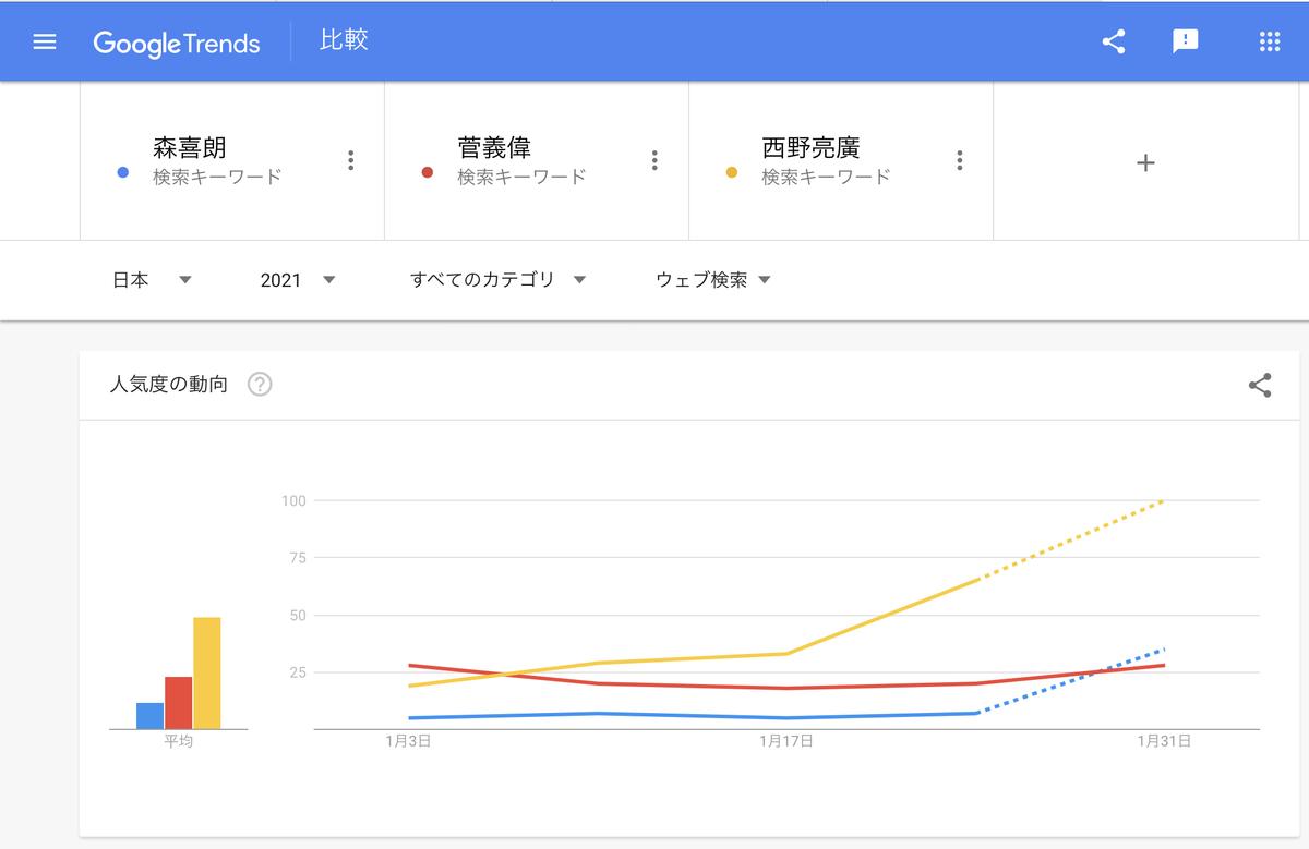 Google Trends2021年『菅義偉』『森喜朗』『西野亮廣』