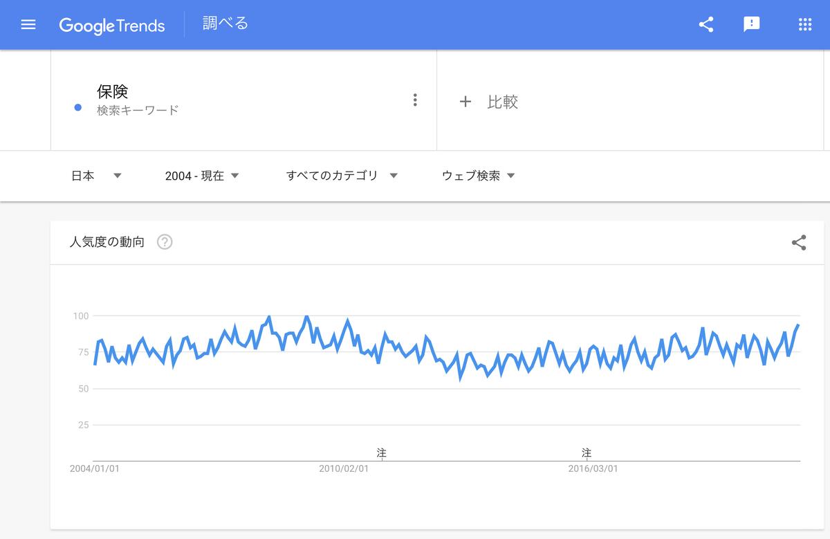 Google Trends『保険』2004年以降