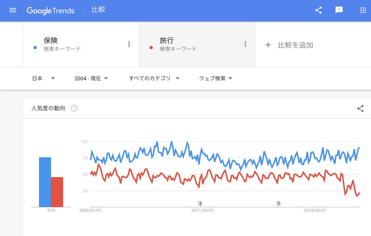 Google Trends『保険』『旅行』2004年以降