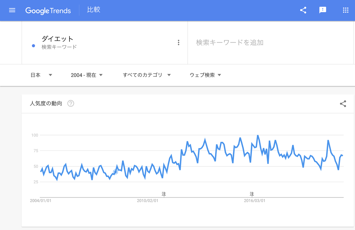 Google Trends『ダイエット』2004年以降