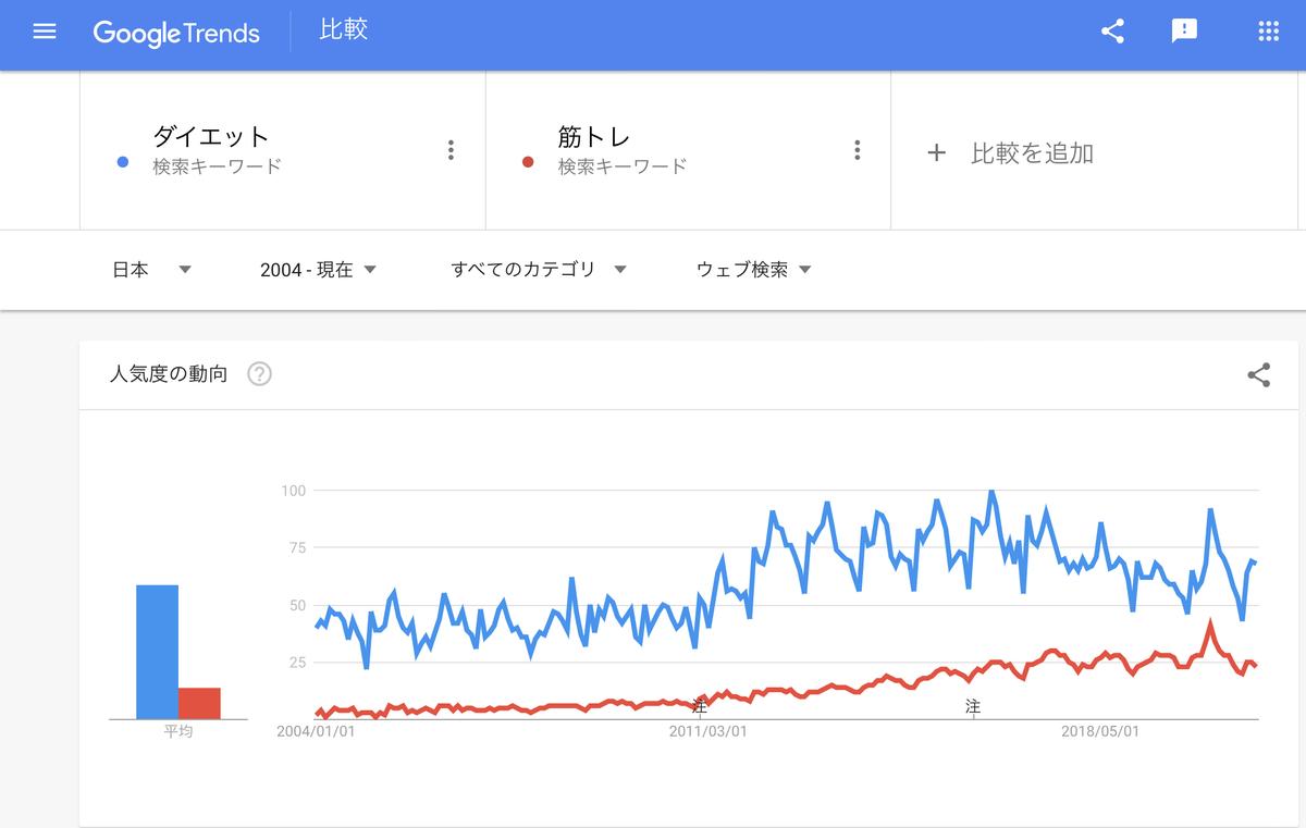 Google Trends『ダイエット』『筋トレ』2004年以降