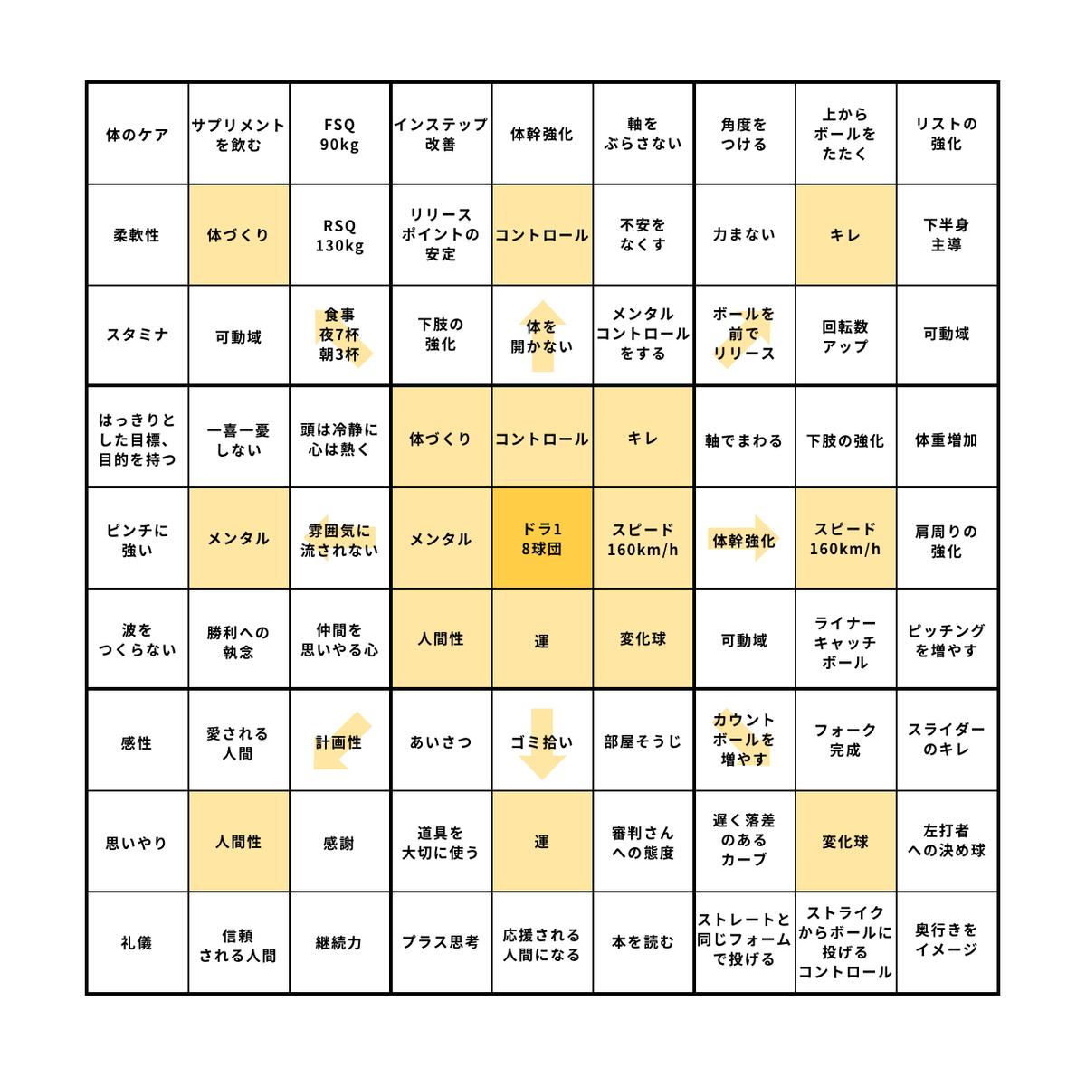 大谷翔平の曼荼羅チャート