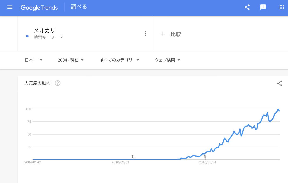 Google Trends 『メルカリ』2004年以降