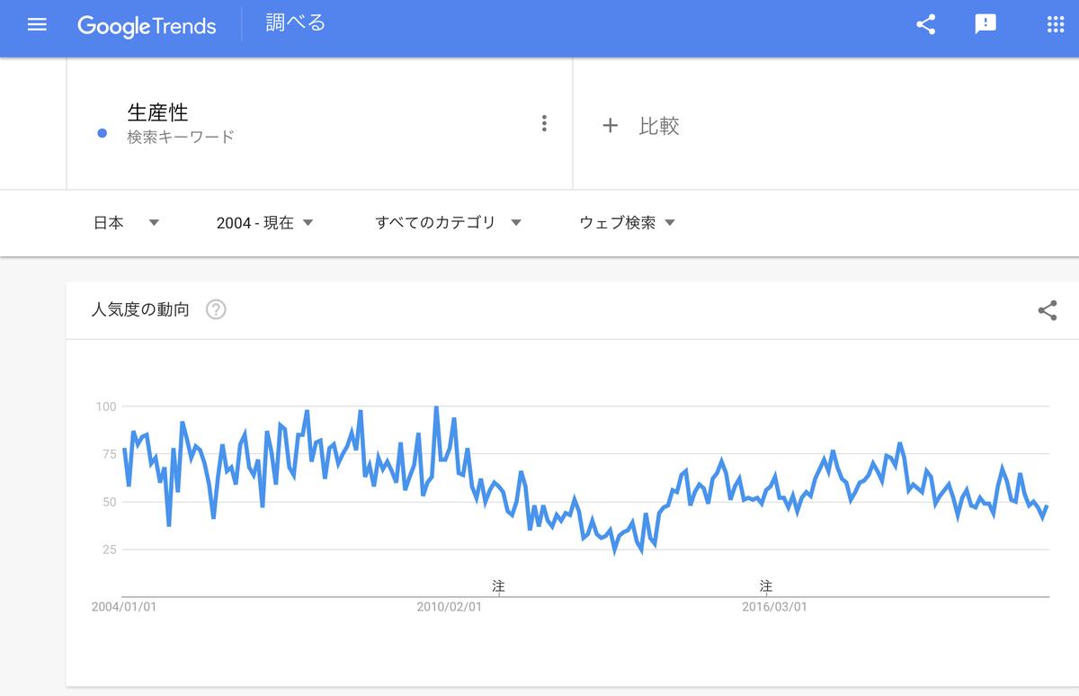 Google Trends『生産性』2004年以降