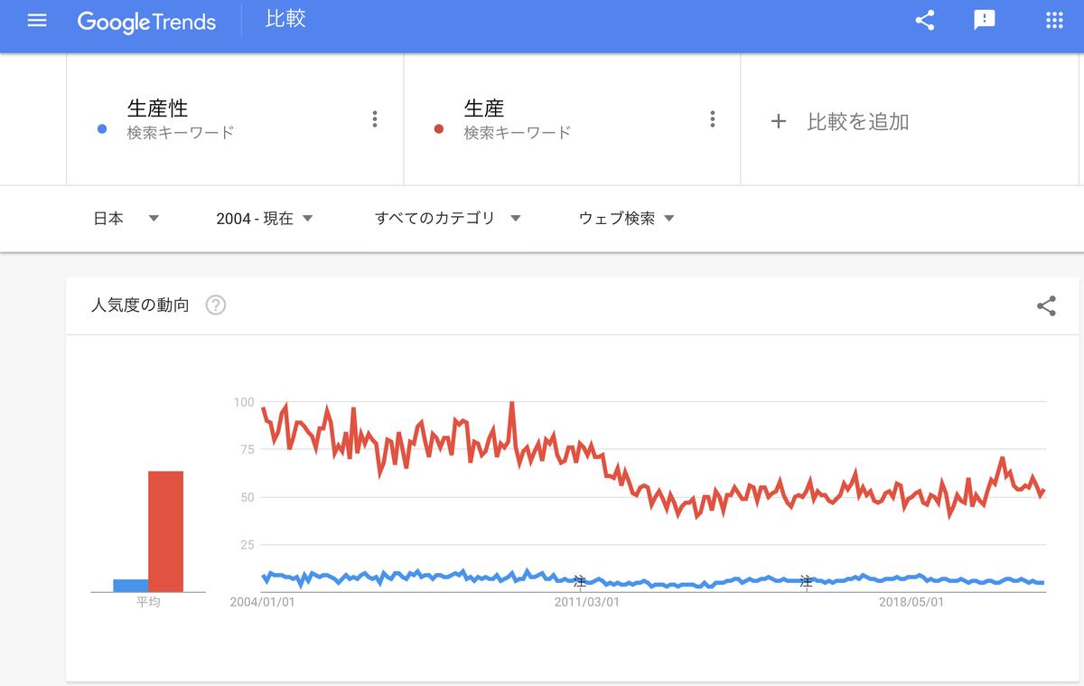 Google Trends『生産性』『生産』2004年以降