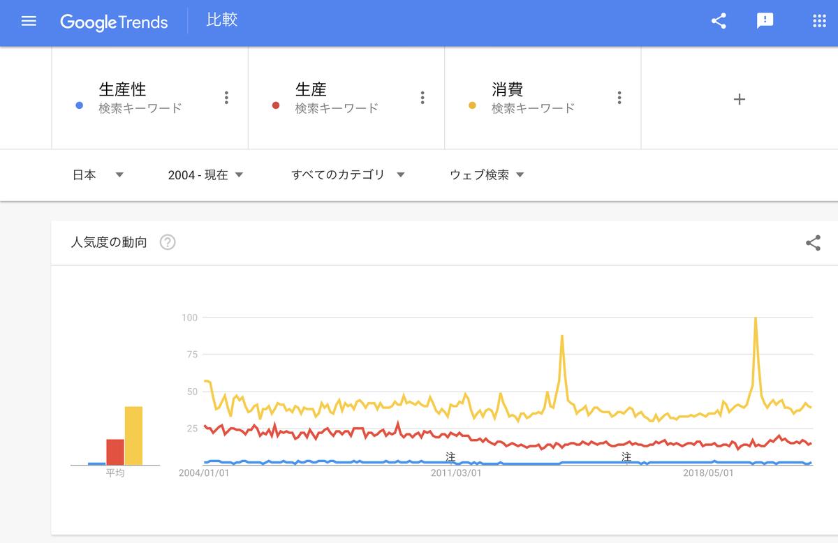 Google Trends『生産性』『生産』『消費』2004年以降