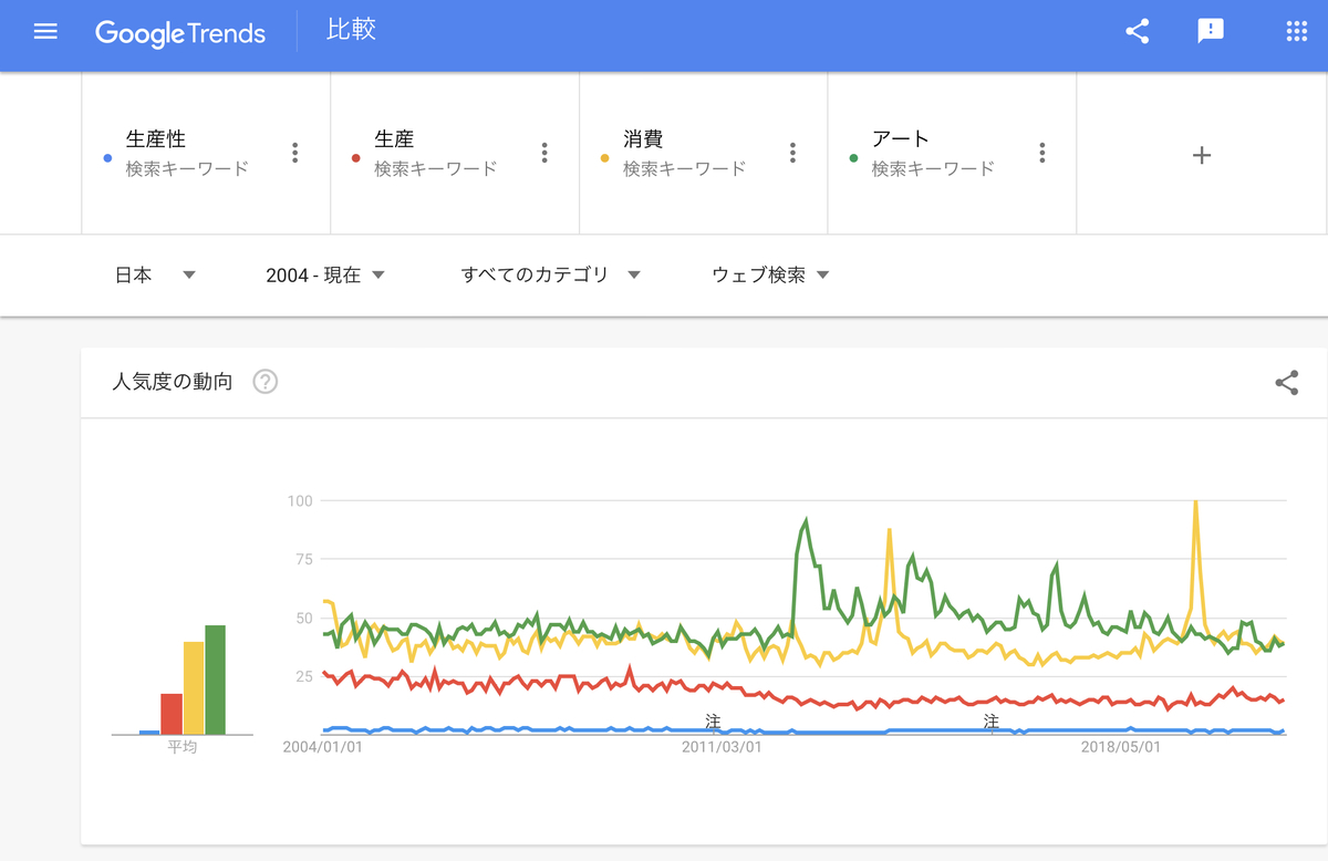 Google Trends『生産性』『生産』『消費』『アート』2004年以降