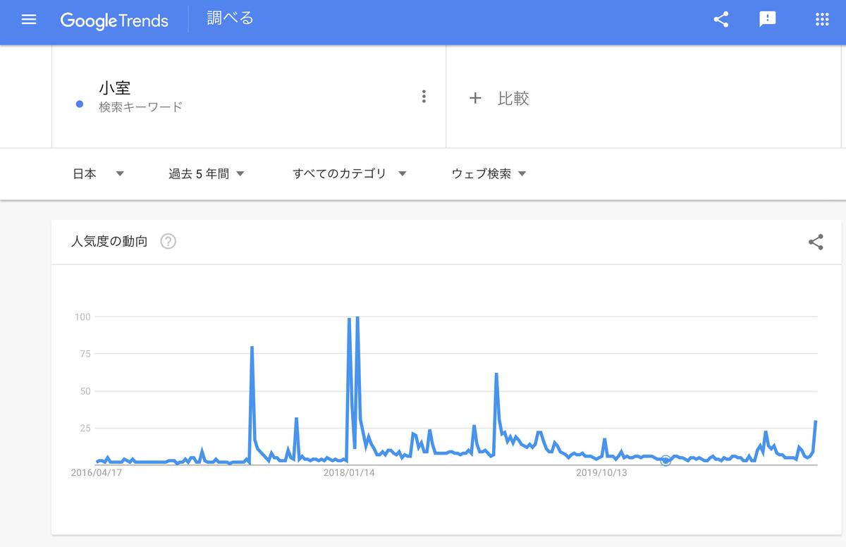 Google Trends『小室』 過去5年