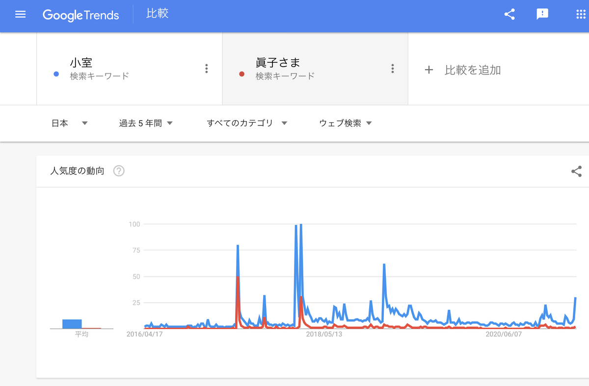 GoogleTrends『小室』『眞子さま』過去5年