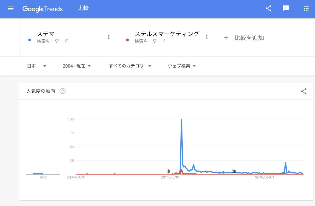 Google Trends 『ステマ』『ステルスマーケティング』2004年以降