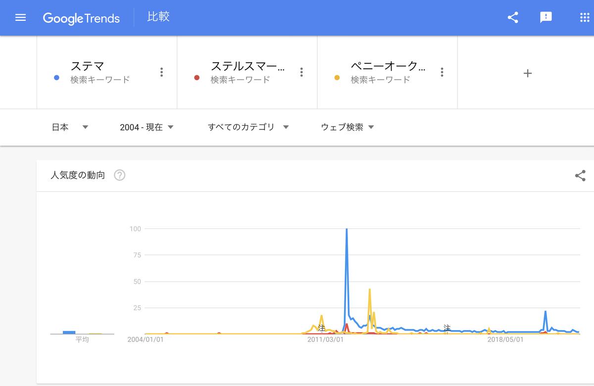 GoogleTrends『ステマ』『ステルスマーケティング』『ペニーオークション』2004年以降