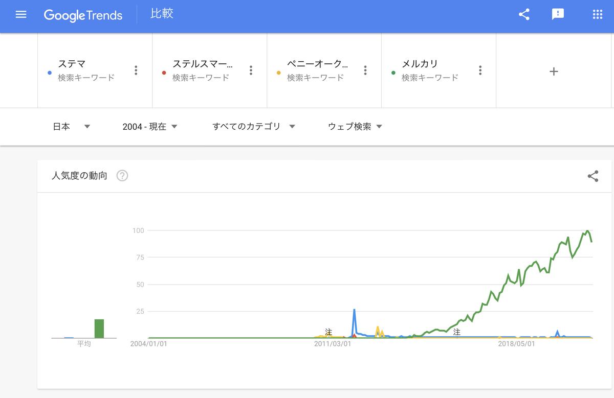 GoogleTrends『ステマ』『ペニーオークション』『メルカリ』2004年以降