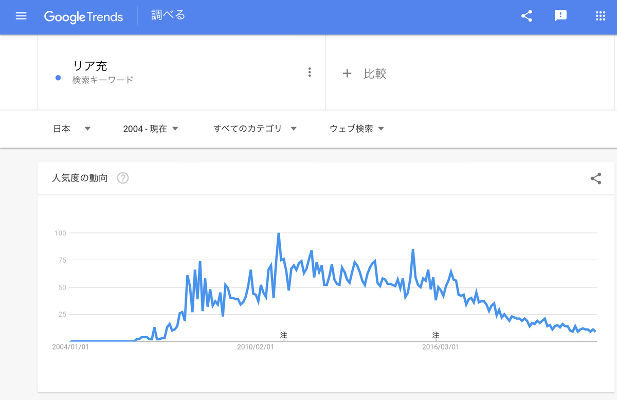 Google Trends『リア充』2004年以降