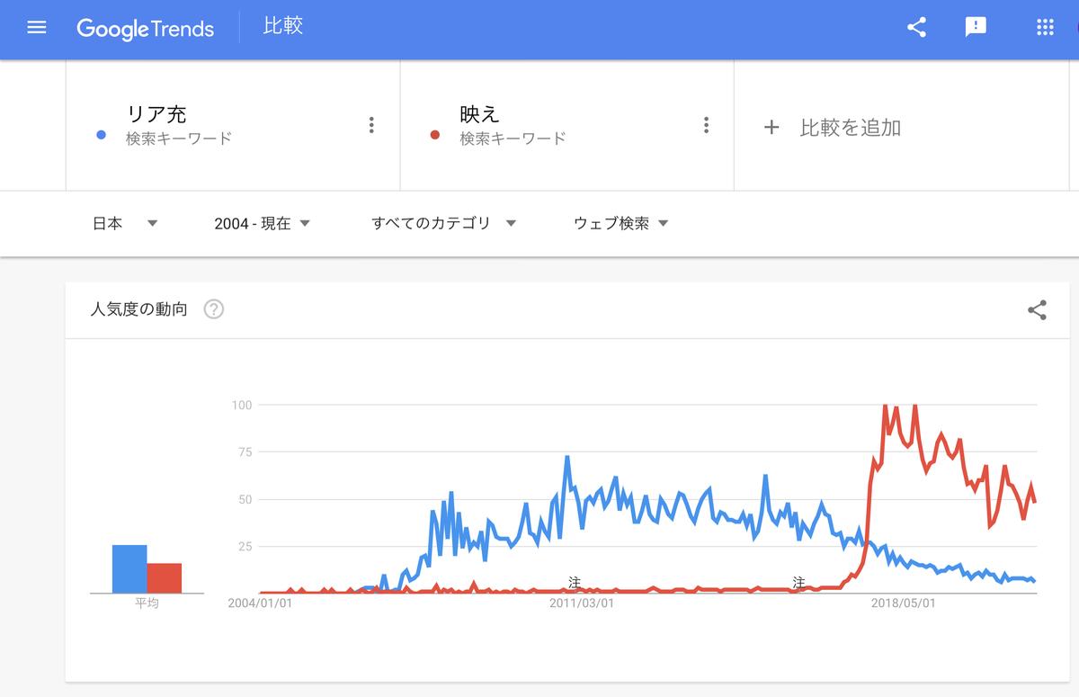 Google Trends『リア充』『映え』2004年以降