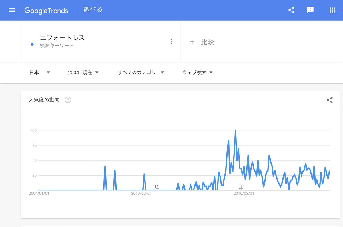 Google Trends『エフォートレス』2004年以降