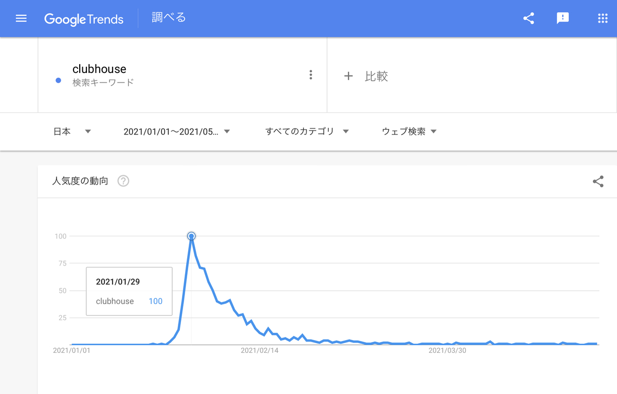 Google Trends『clubhouse』2021/1/1以降