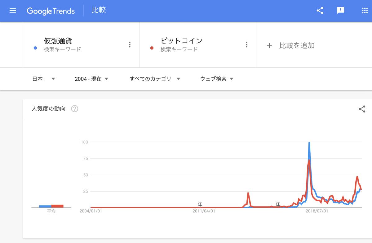 GoogleTrends『仮想通貨』『ビットコイン』2004年以降