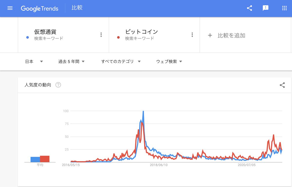 Google Trends『仮想通貨』『ビットコイン』直近5年