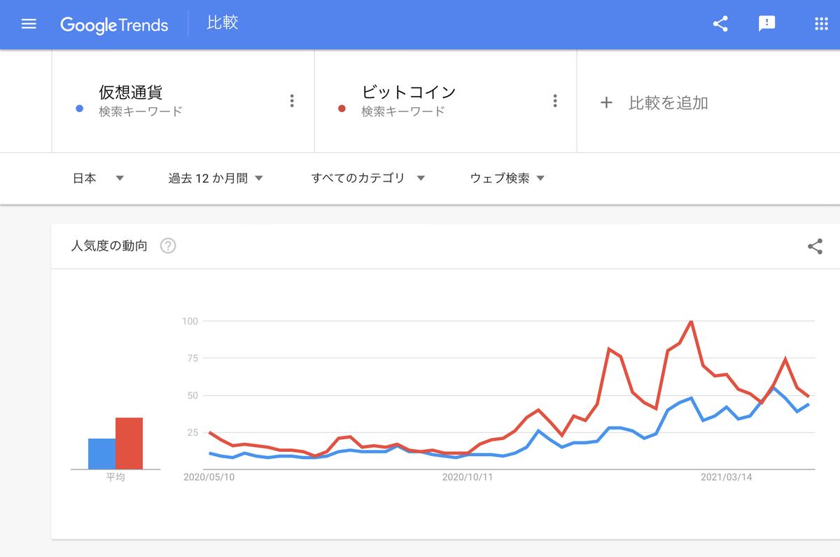 Google Trends『仮想通貨』『ビットコイン』直近1年