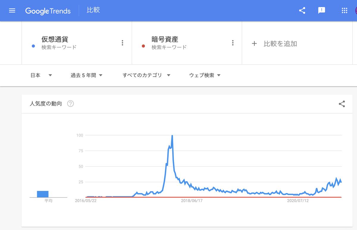Google Trends『仮想通貨』『暗号資産』 過去5年