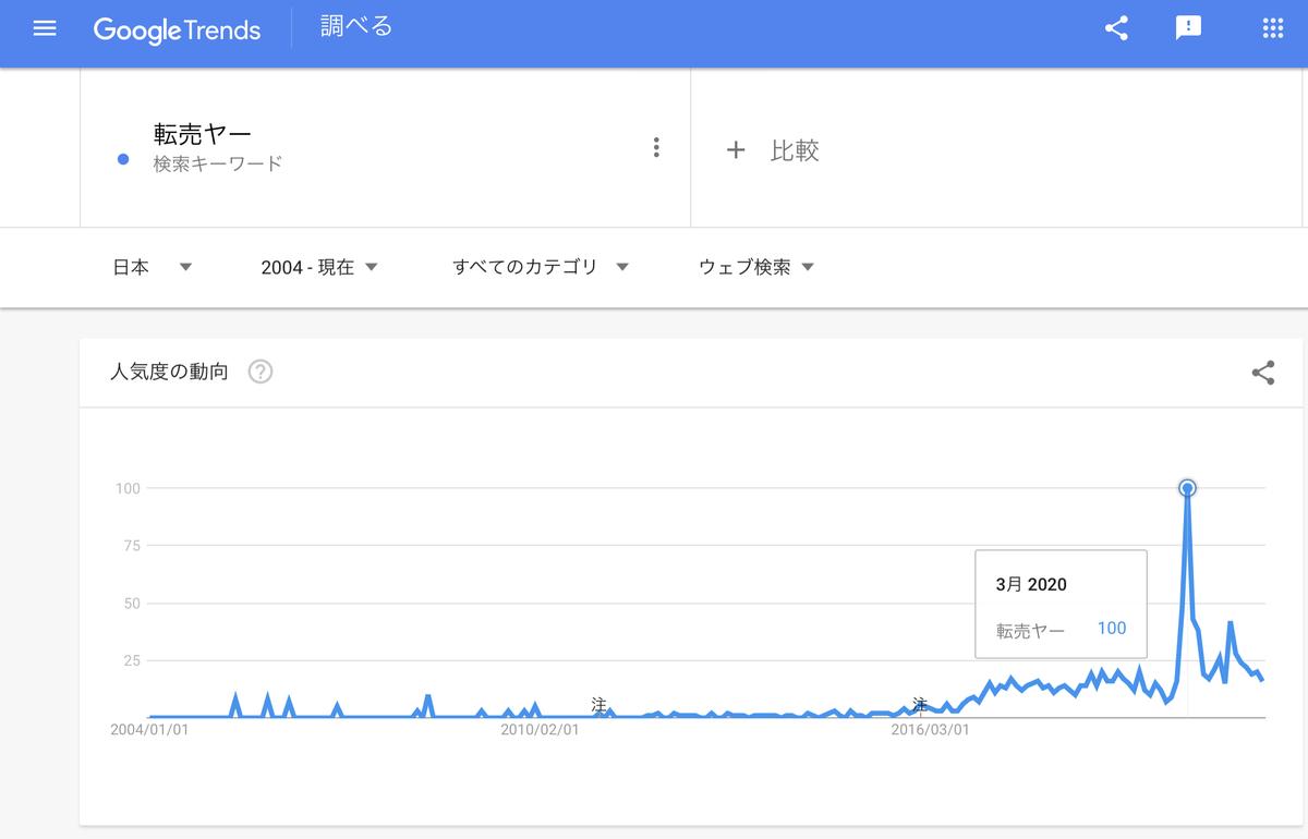 GoogleTrends『転売ヤー』2004年以降