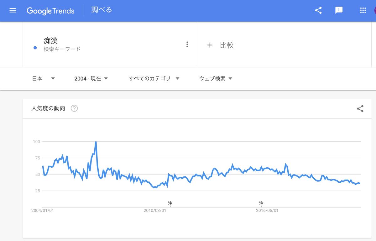 Google Trends『痴漢』 2004年以降