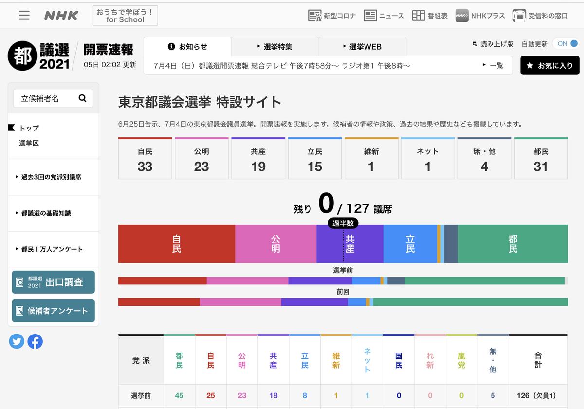 2021東京都議選の結果
