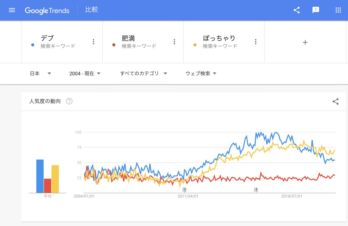 Google Trends『デブ』『肥満』『ぽっちゃり』2004年以降