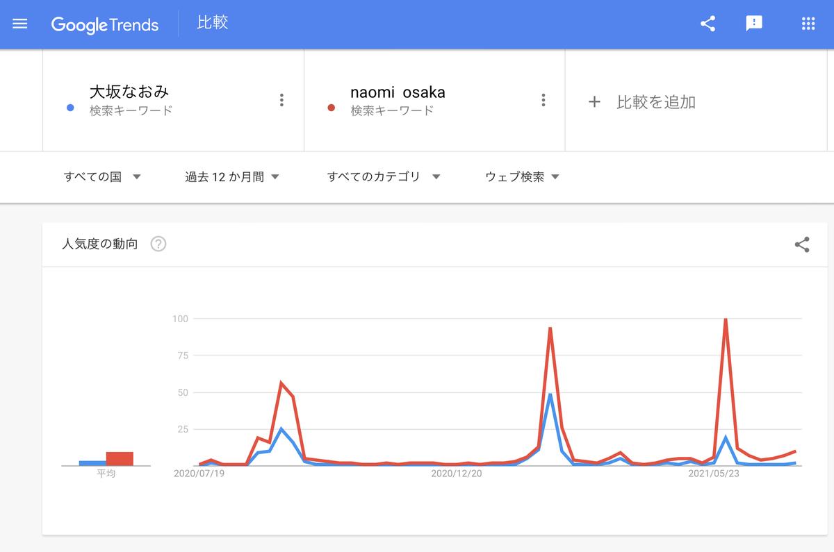 Google Trends『大坂なおみ』直近1年 世界