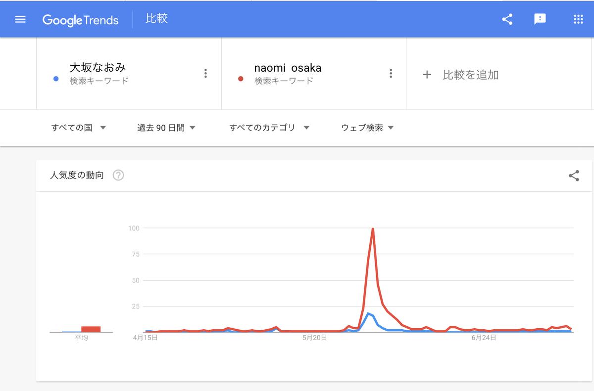 Google Trends『大坂なおみ』直近90日 世界