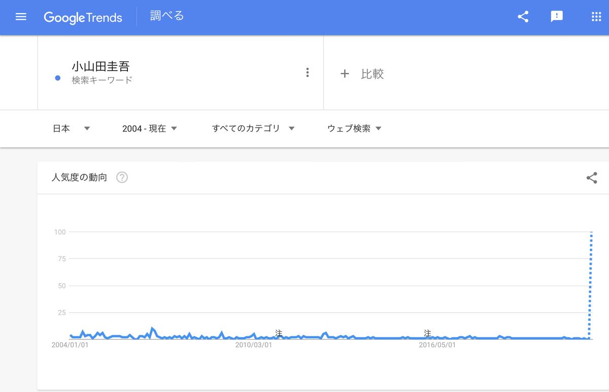 GoogleTrends『小山田圭吾』2004年以降