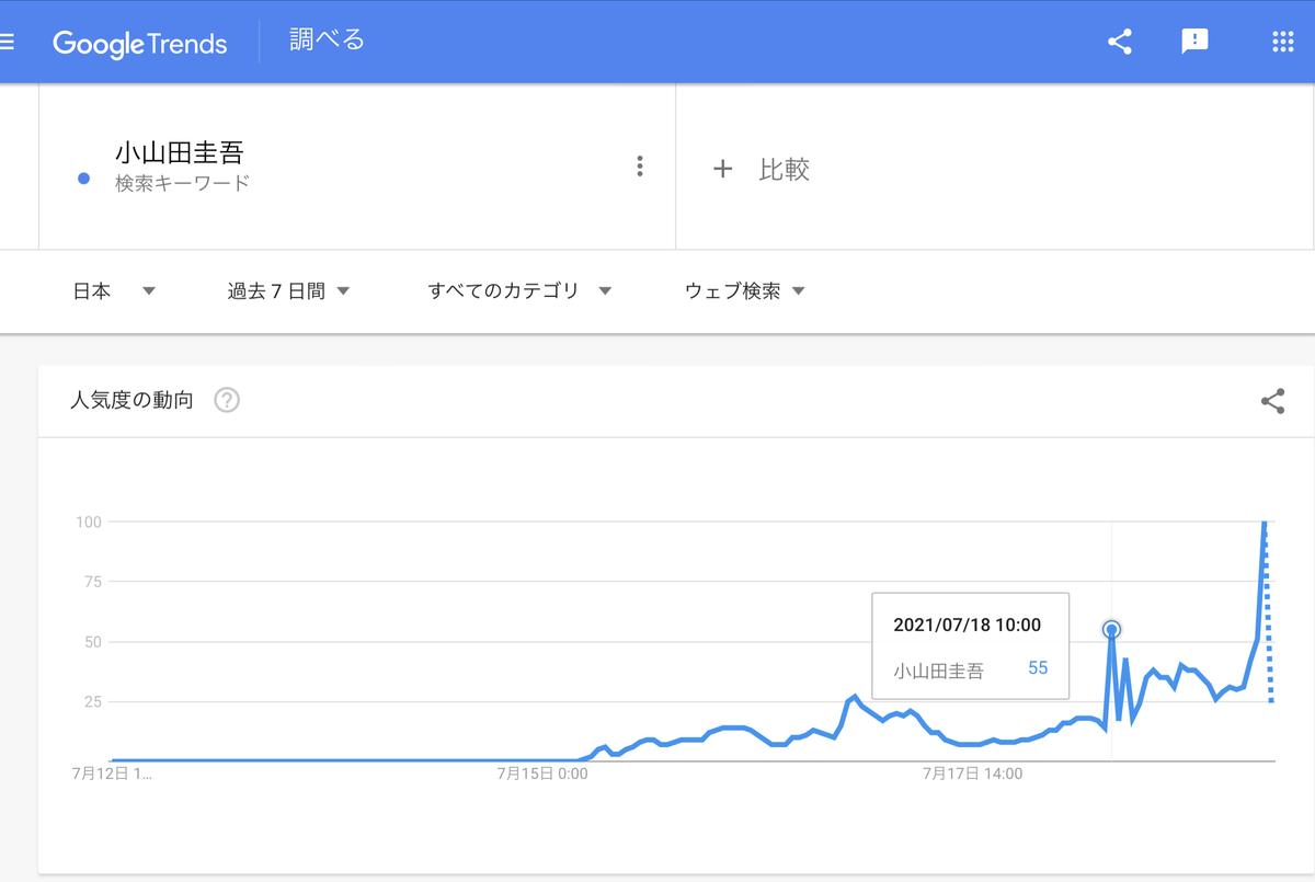 GoogleTrends『小山田圭吾』直近一週間