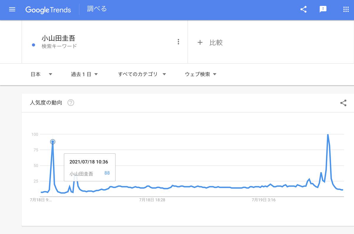 GoogleTrends『小山田圭吾』過去1日