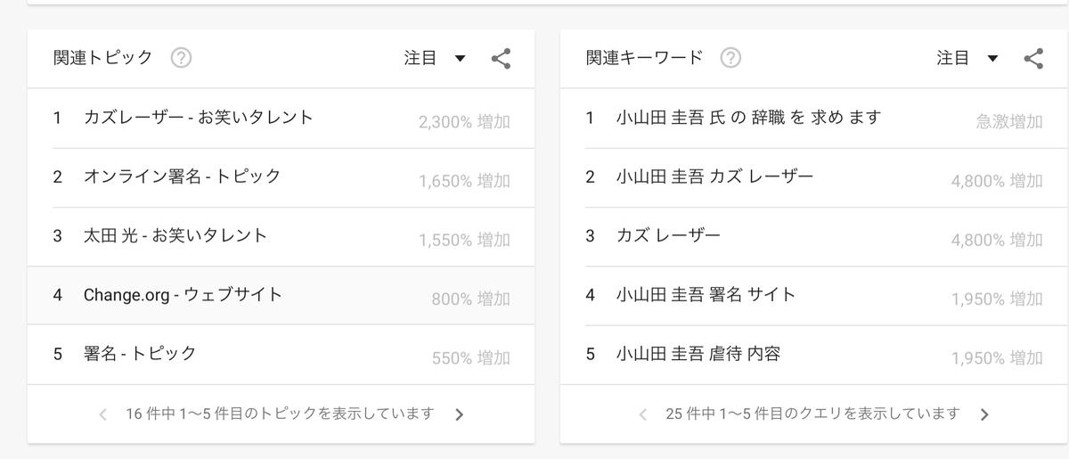 GoogleTrends『小山田圭吾』過去1日 関連するトピック・キーワード