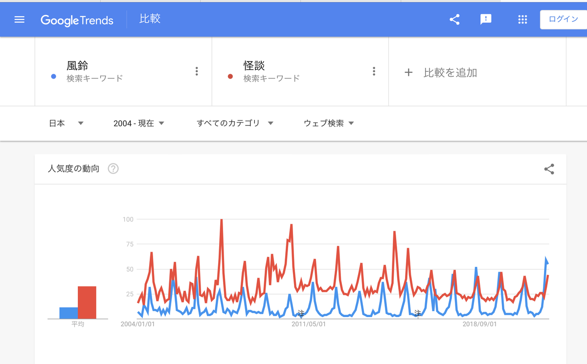 Google Trends『風景』『怪談』2004年以降